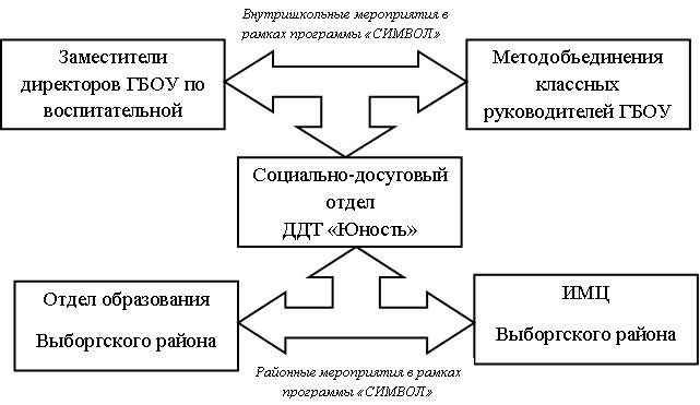 Схема управления реализацией